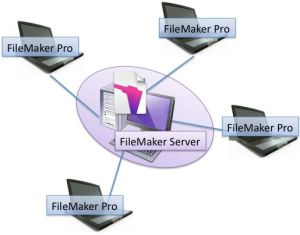 FileMaker ServerとFileMaker Proによるネットワーク共有