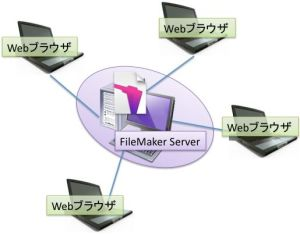 FileMaker ServerとFileMaker ProによるWeb共有